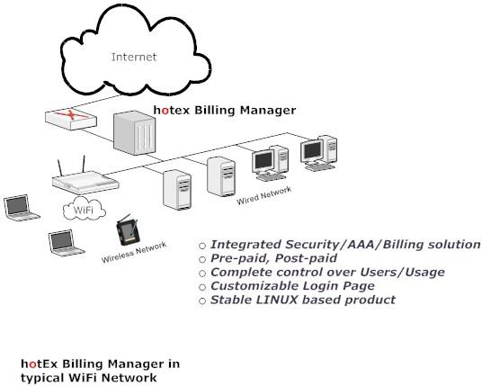 HotSpot Express - Hotspot Billing Software, Hotel Internet Billing
