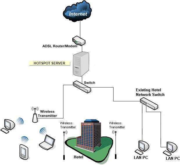 [DIAGRAM_5UK]  HotSpot Express - Wireless Hotspot Software Solution | WiFi Billing, Hotel  Internet Billing | Hotspot Wireless Network Diagram |  | Hotspot Express