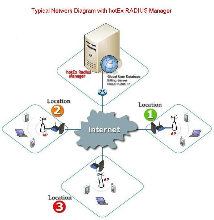 network diagram essay Network topology this essay network topology and other 63,000+ term papers, college essay examples and free essays are available now on reviewessayscom autor: reviewessays • february 11, 2011 • essay • 620 words (3 pages) • 370 views.